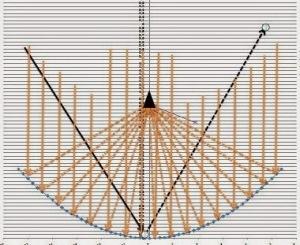 fokus parabola